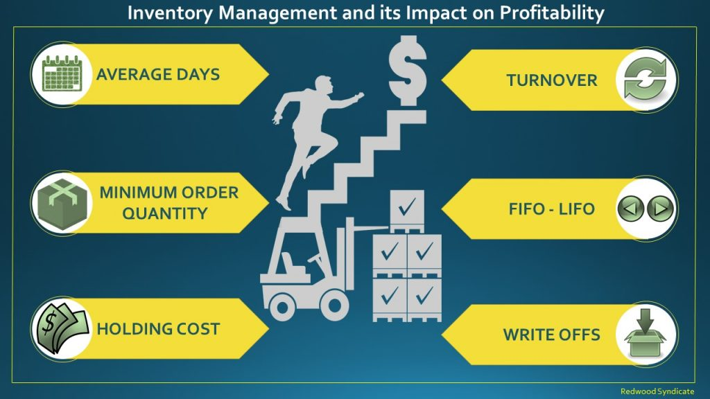 Inventory Management and its Impact on Profitability