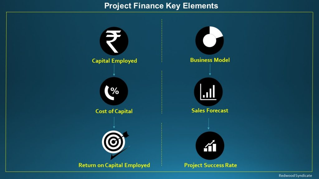 Key Elements of Project Finance.