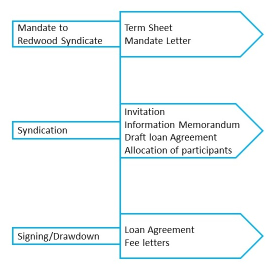 Process of Debt Syndication